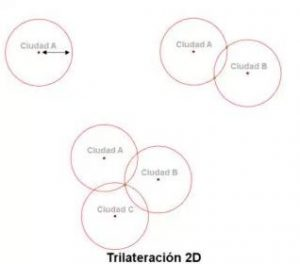 Diagrama localizacion satelites por trilateracion