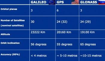 comparativa gnss